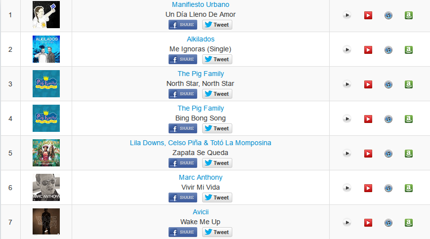 Nicaragua iTunes Top 20 Songs | Hot Music Charts 2015-07-17 10-10-05