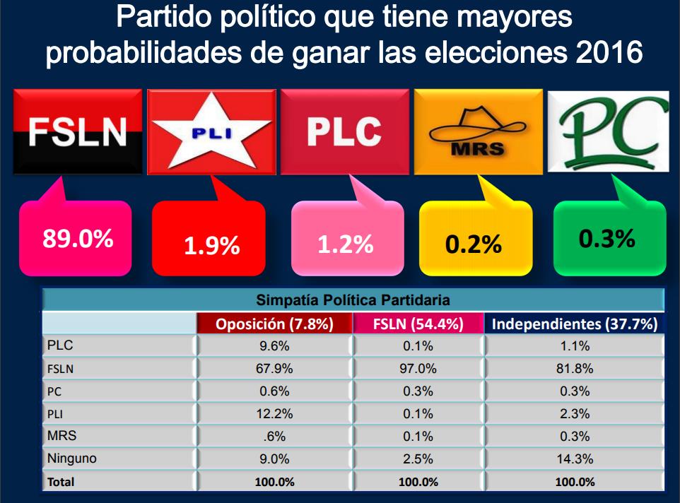 partido politico con mas probabilidades de ganar