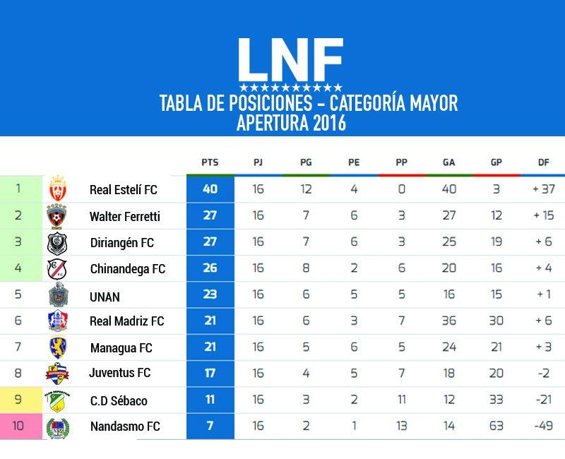 futbol-posiciones-apertura-2016-20-octubre-2016