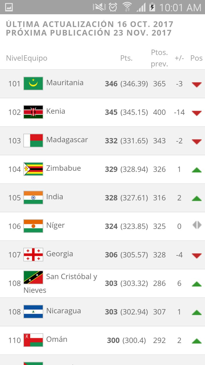 Nicaragua mejora 1 punto ranking fifa