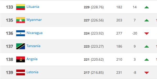 Nicaragua baja 20 puestos en el ranking FIFA