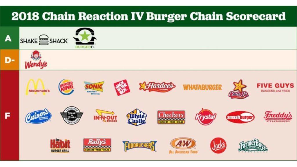 Las principales cadenas de hamburguesas desaprobaron el informe