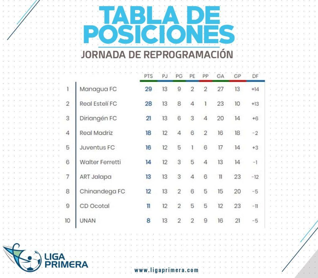 Foto Cortesía Liga Primera