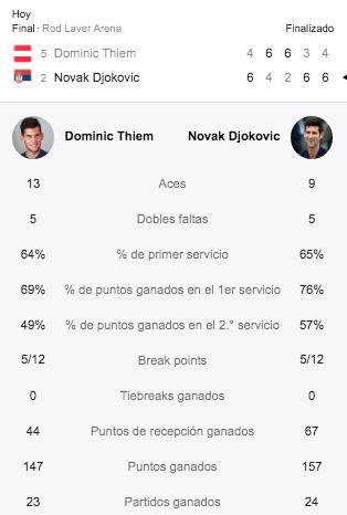 Resultado del juego Djokovic versus Thiem. Tomado de Google